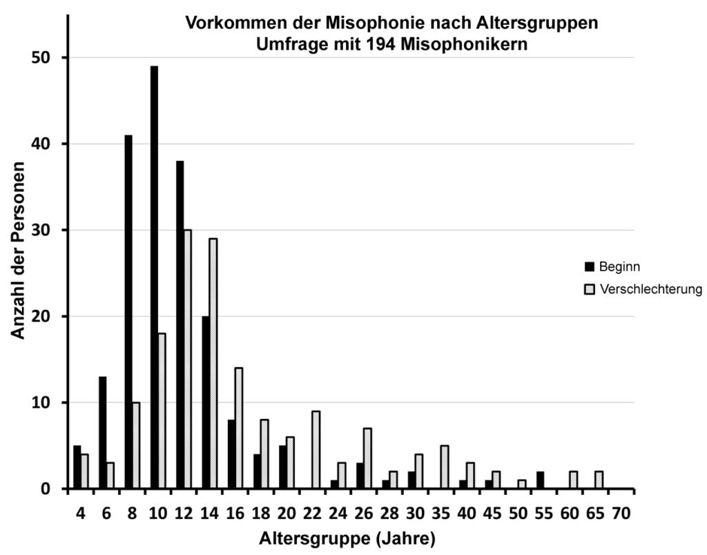Alter bei Beginn der Misophonie